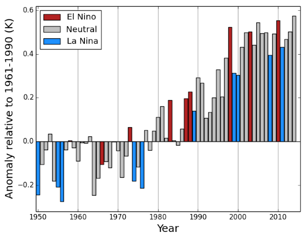 Global average temperature anomaly 1950-2015 relative to 1961-1990. Image: WMO