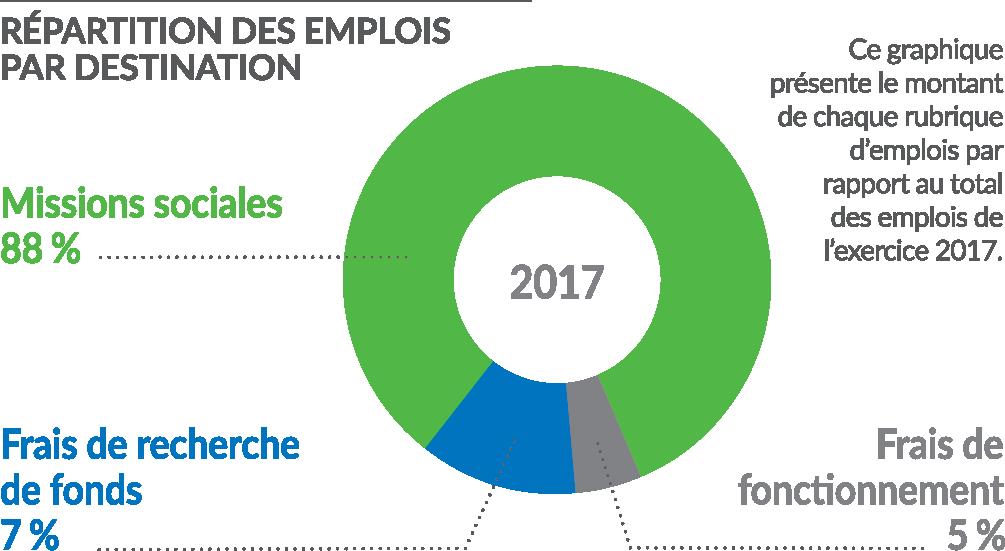 repartition des emplois par destination 2017