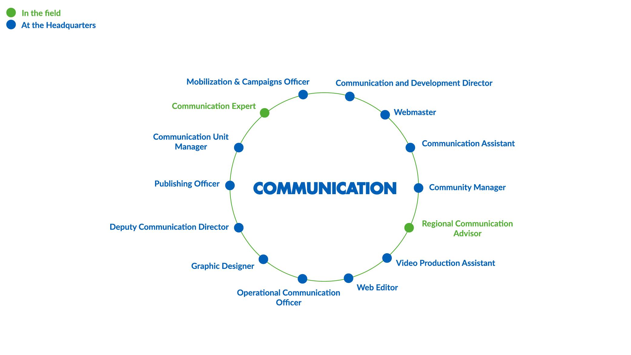 CARTOEN_Communication