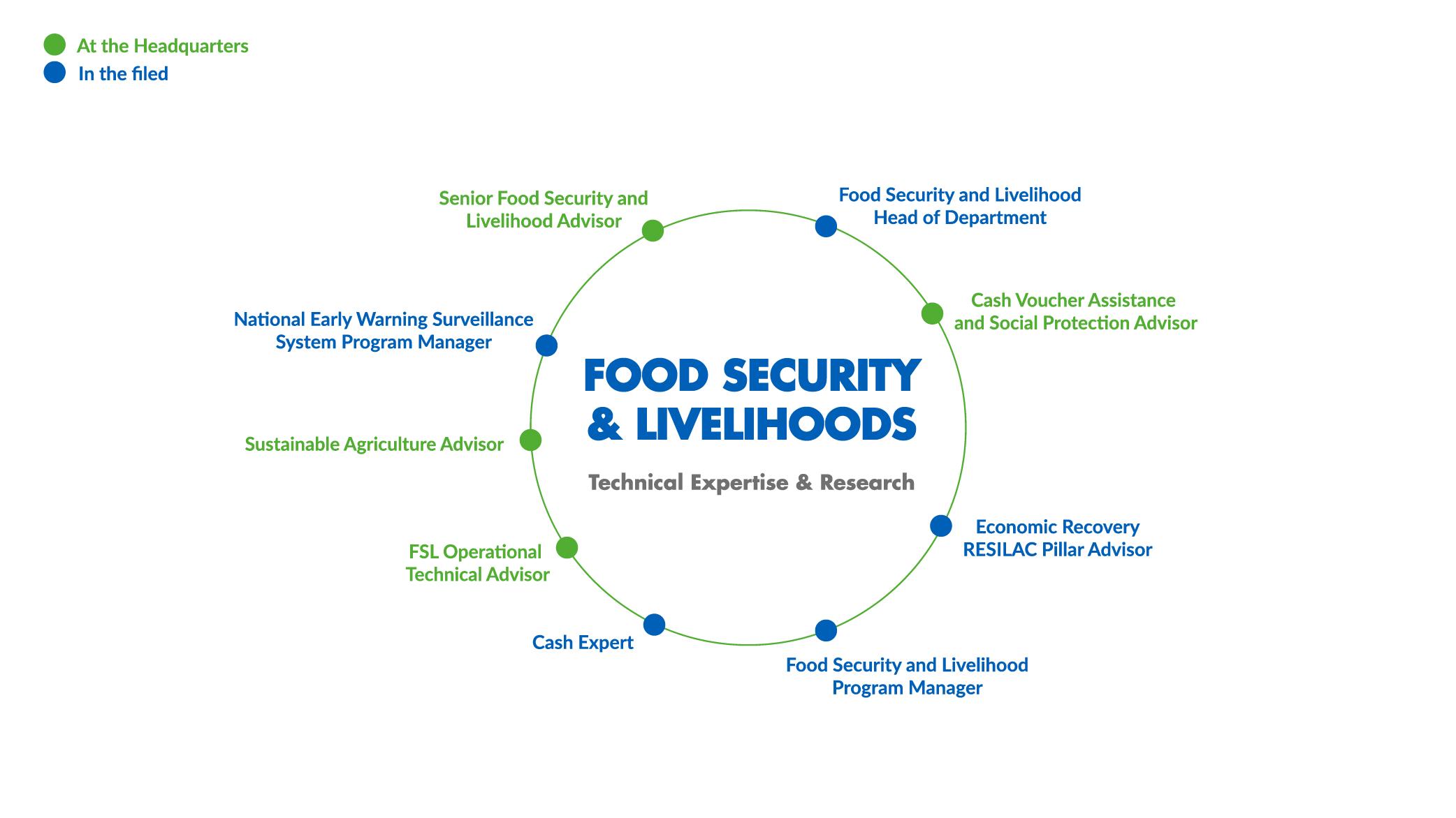 CARTOEN_DEP FoodSec