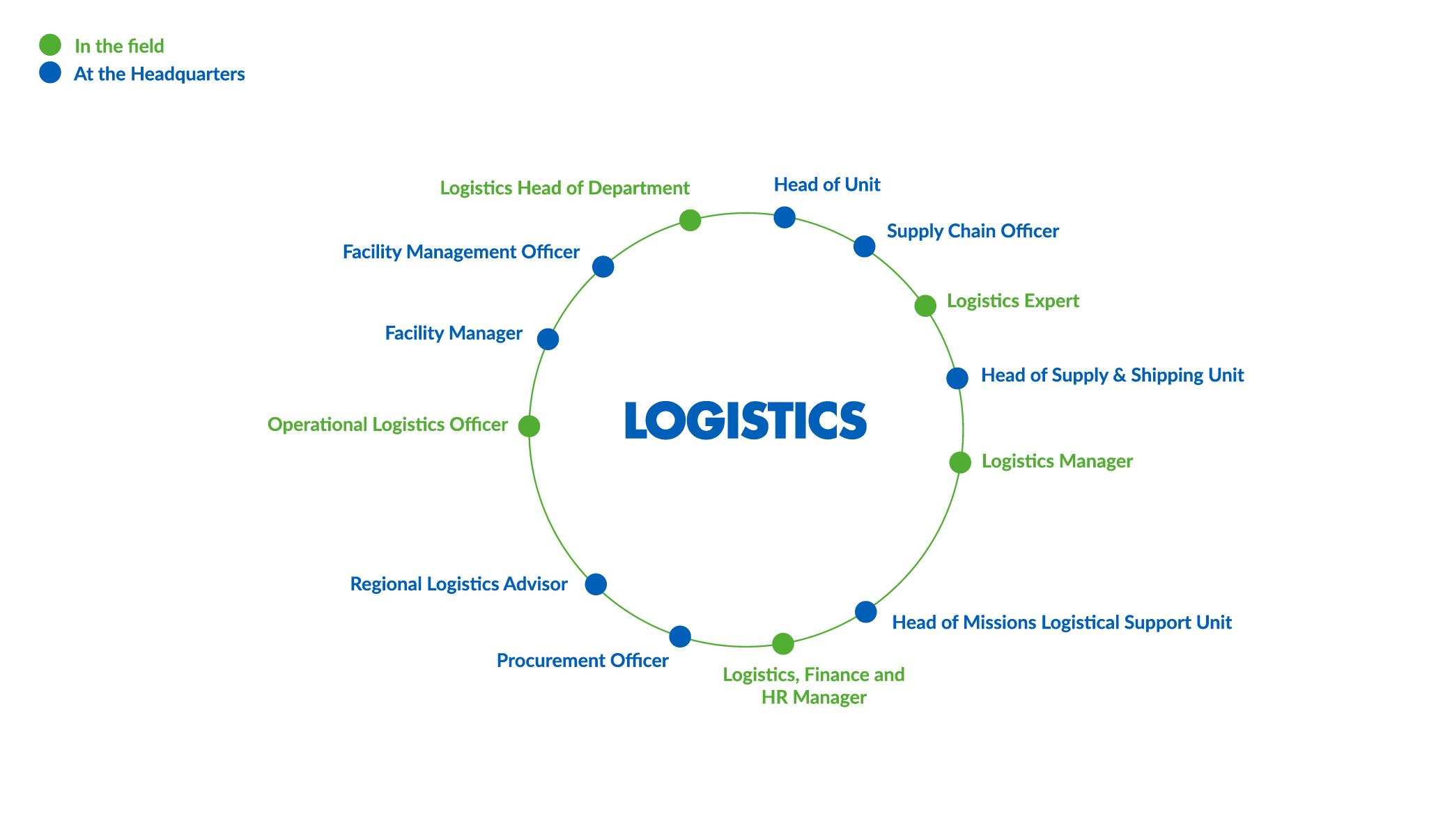 CARTOEN_Logistics