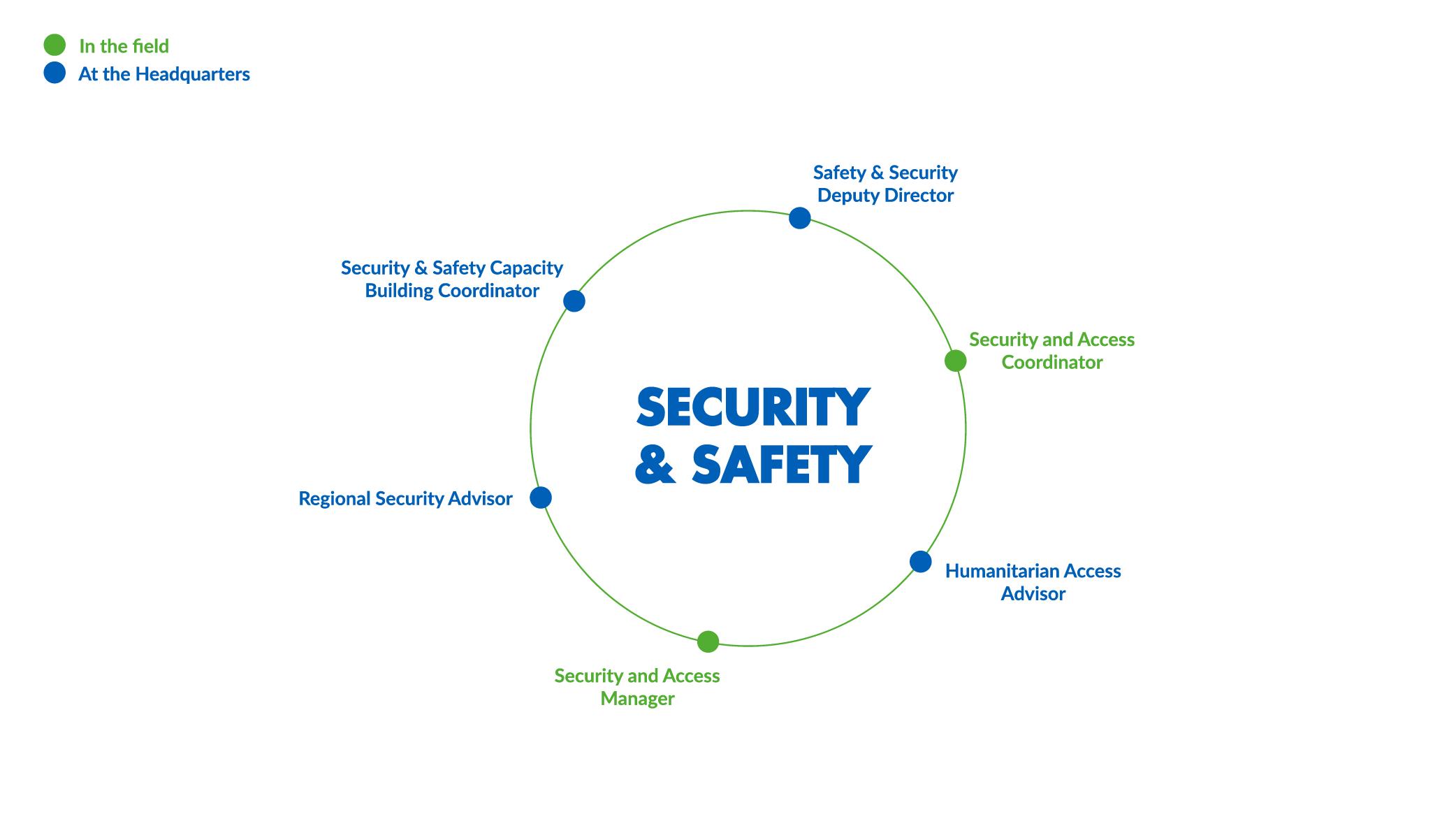 CARTOEN_Secu & safety